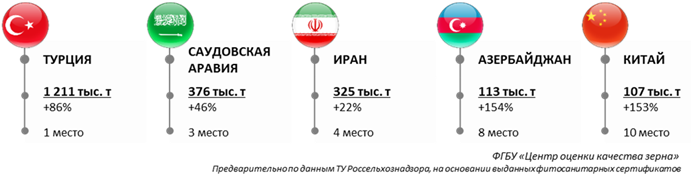 http://zerno.avs.ru/images/20190812_00.png